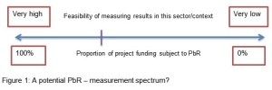 A potential PbR - measurement spectrum